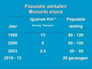 Monuriki Brachylophus vitiensis populatie aantallen